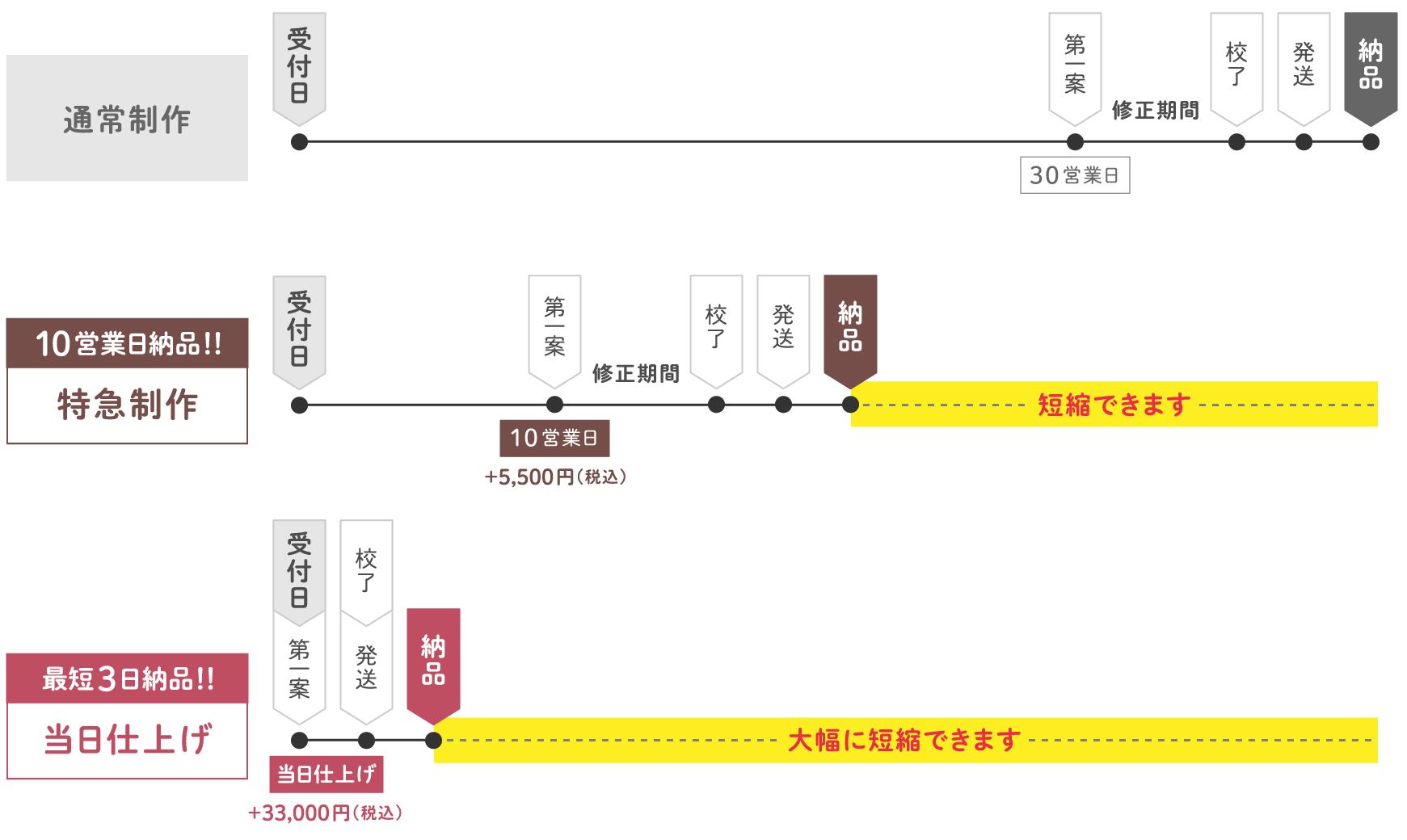 京都エタニティの制作の流れ画像/パソコン版